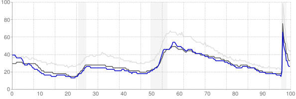 Staunton, Virginia monthly unemployment rate chart